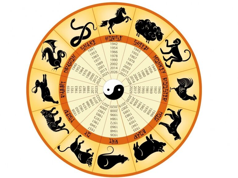 A kínai csillagjóslás filozófiája